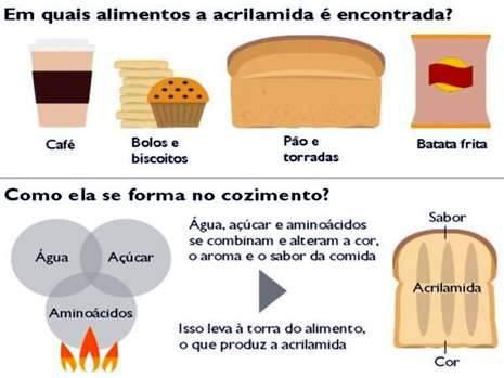 Comer pão e batata torrados demais pode elevar risco de câncer